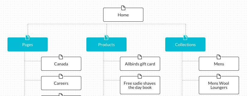 Example sitemap of Allbirds information architecture