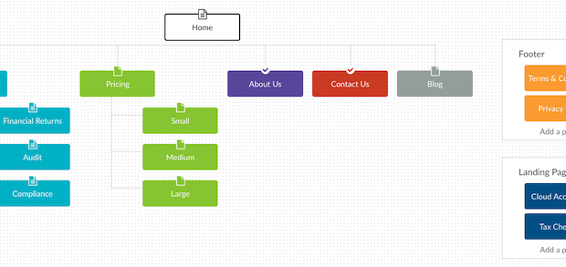 how to create a sitemap - visual example