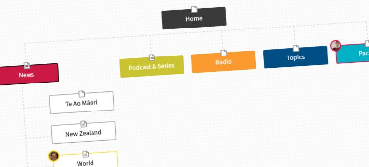 Example website structure site